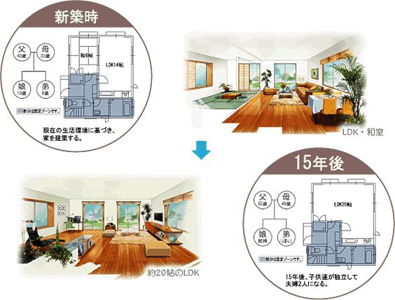 ライフスタイルの変化に住まいが対応。様々なリデザインが可能。